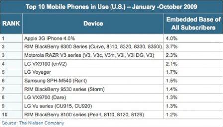 classement des telephone portable