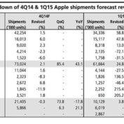 KGI voit grand : 73 millions d'iPhone vendus au Q4 2014 et 61 millions pour le trimestre en cours